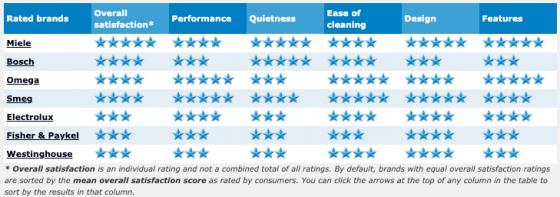 2019 rangehood ratings