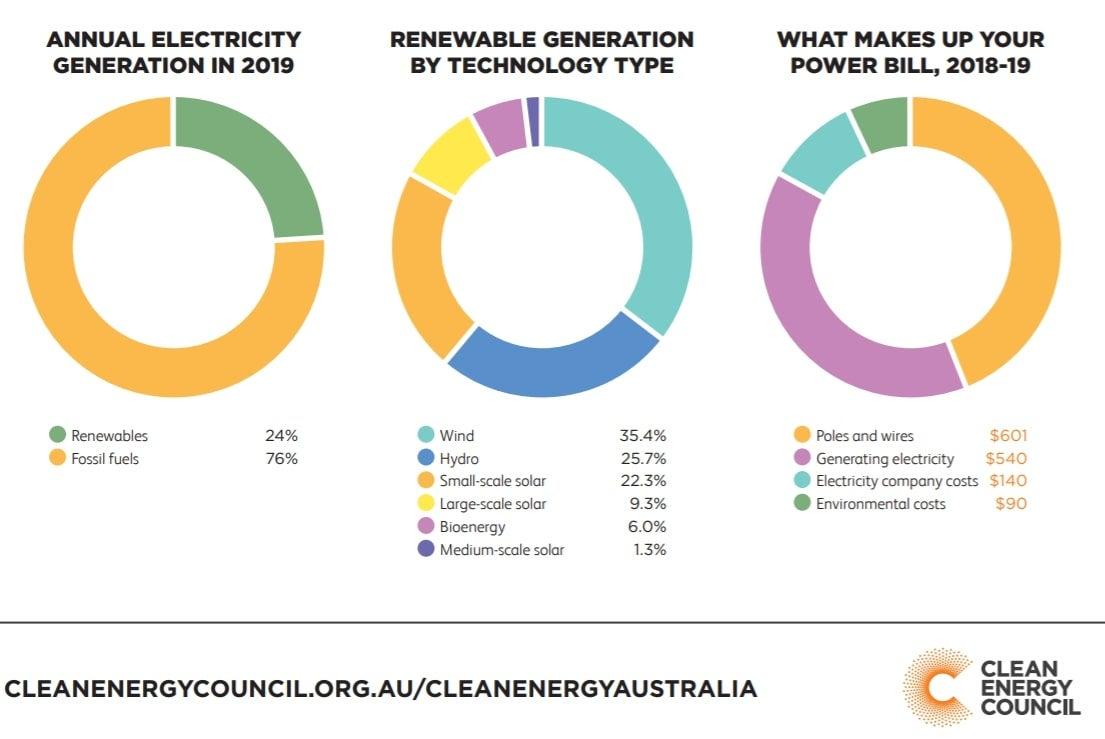 graphs-solar-australia