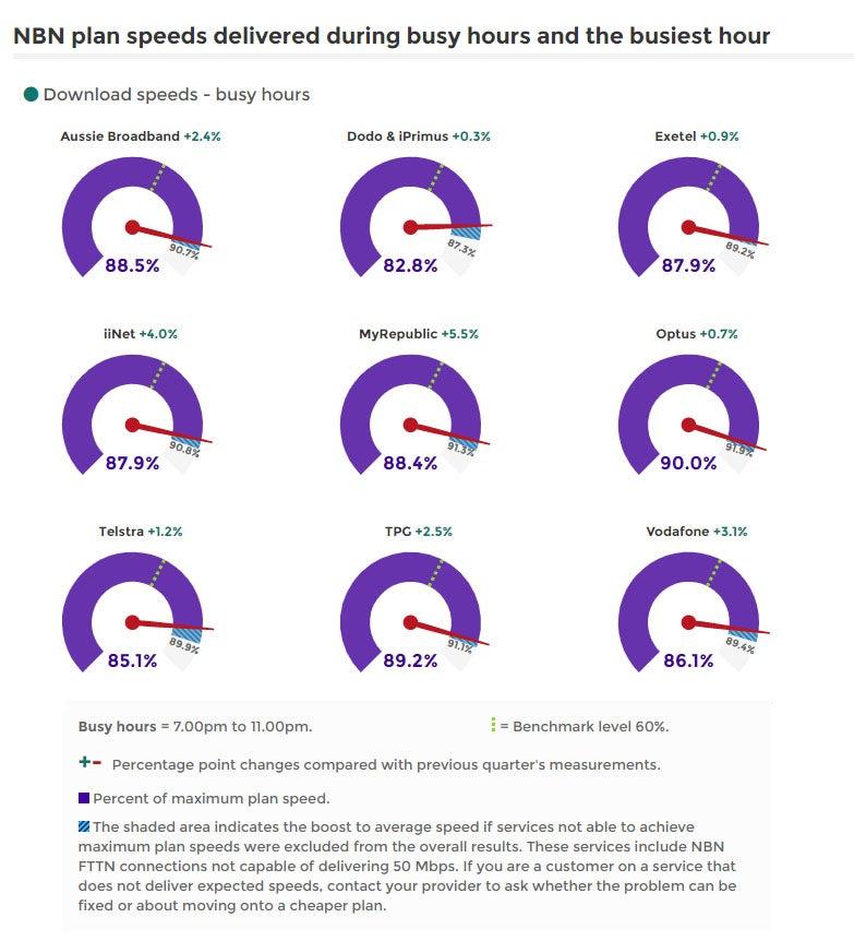 Graph of NBN download speeds