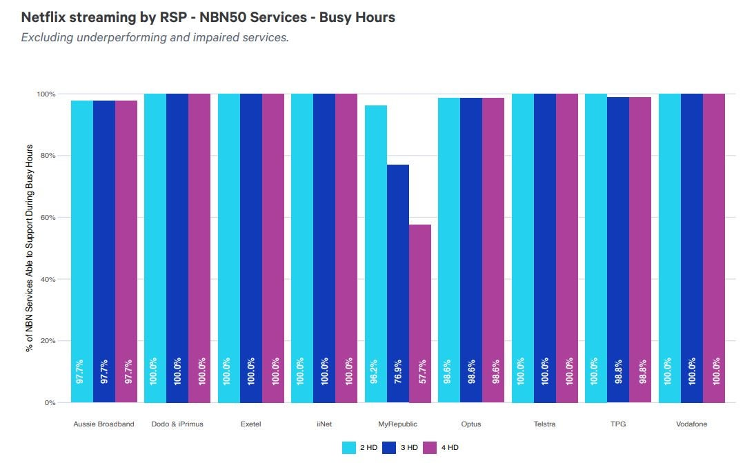 Graph of Netflix streaming performance