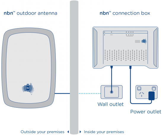 A diagram of a type of NBN, specifically NBN fixed wireless