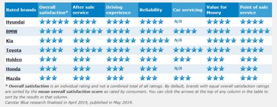 2019 sedan ratings