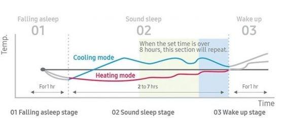 Samsung wind free air con sleep mode