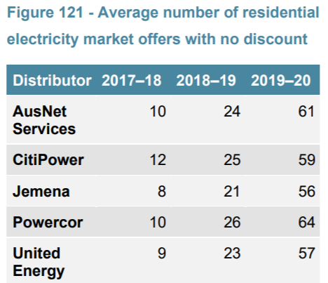 Average no discount plans ESC report