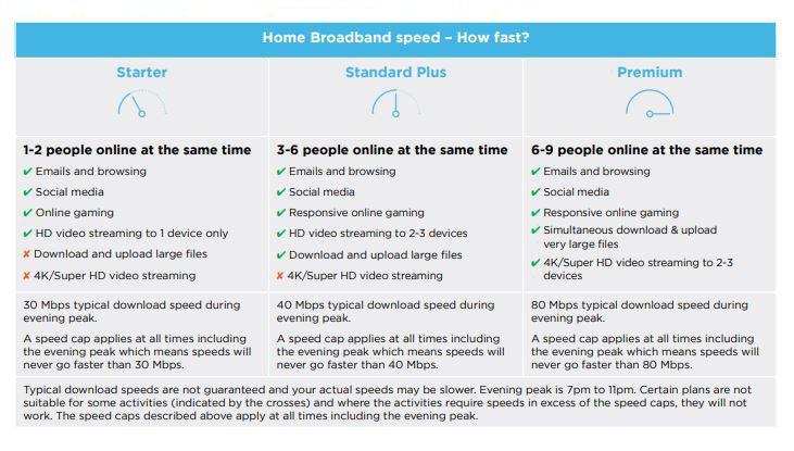 Screenshot of Belong NBN speeds