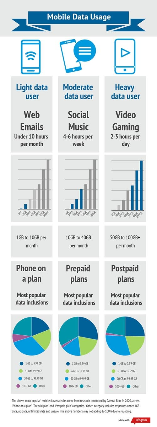 Infographic showing how much mobile data users need