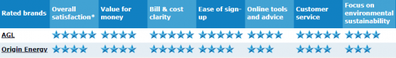 QLD natural gas grid ratings