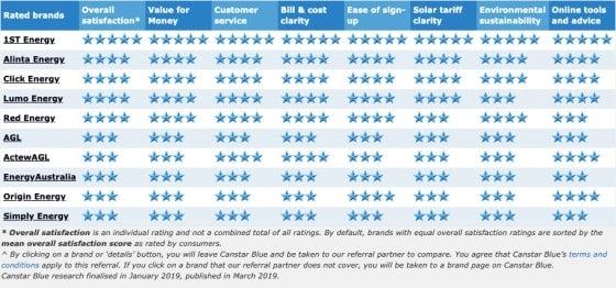 2019 solar ratings
