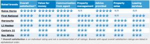 Real Estate Business Ratings 2016