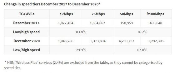 Table showing number of connections across NBN speed tiers