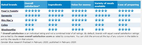 best frozen pies review 2020