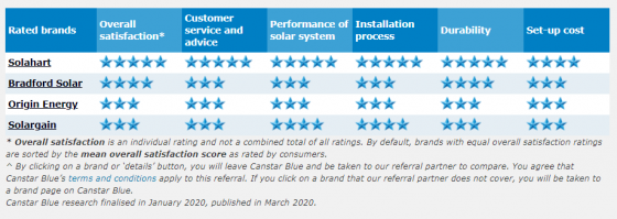 Solar installers 2020 ratings