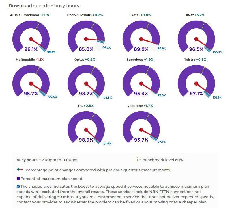 ACCC graphs showing average NBN download speeds