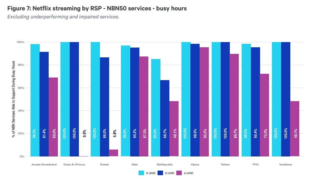 ACCC graph showing average Netflix performance on NBN 50 plans