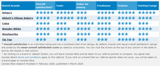wholemeal bread ratings 2020
