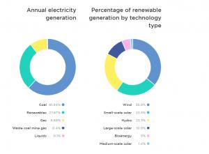 Clean Energy Council renewable graph