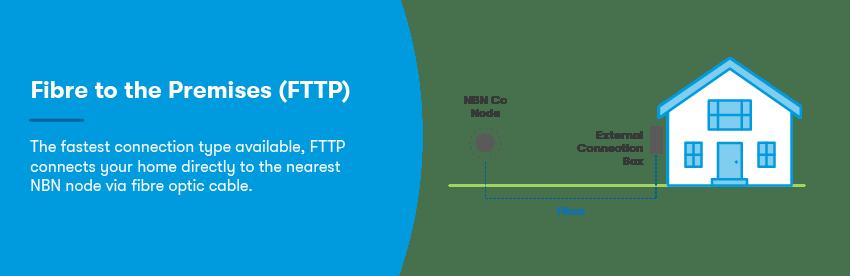Diagram of a fibre to the premises NBN connection