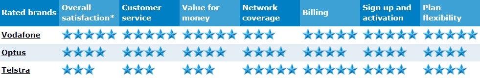 The Big 3 Australian Mobile Phone Providers