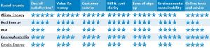 QLD Energy Providers Ratings