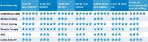 SA Energy Provider Ratings