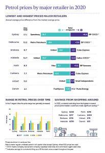 ACCC Petrol Report Figures