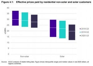 Residential energy usage solar customers vs non-solar customers
