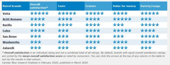 Best dried pasta review 2020