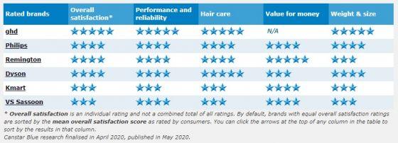 Best hair dryers 2020