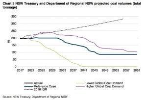 Global coal demand graph
