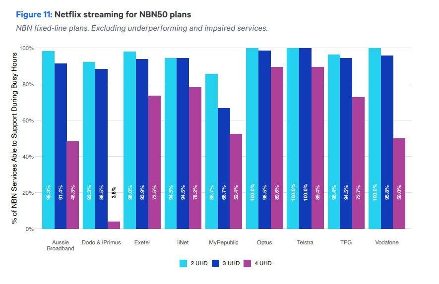 ACCC graph of Netflix speeds