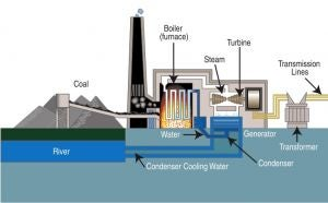 Coal Fired Power Station Diagram