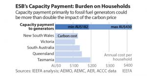 Price increase prediction for households on the NEM if capacity charge is introduced