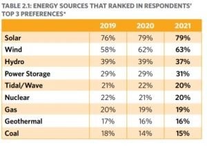 Energy prefences of Aussies Oct 2021 TAI Climate of the Nation report