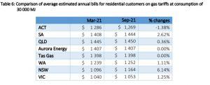 Estimated annual gas bills for Tasmanians