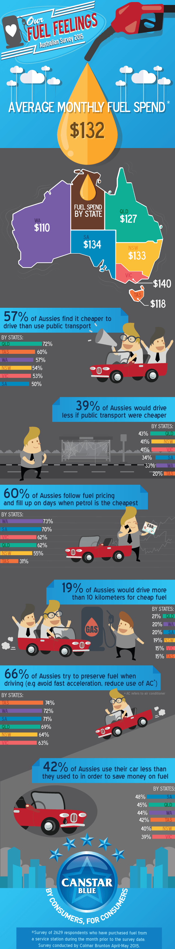 Cost of fuel - Our infographic for Fuel Feelings 2015