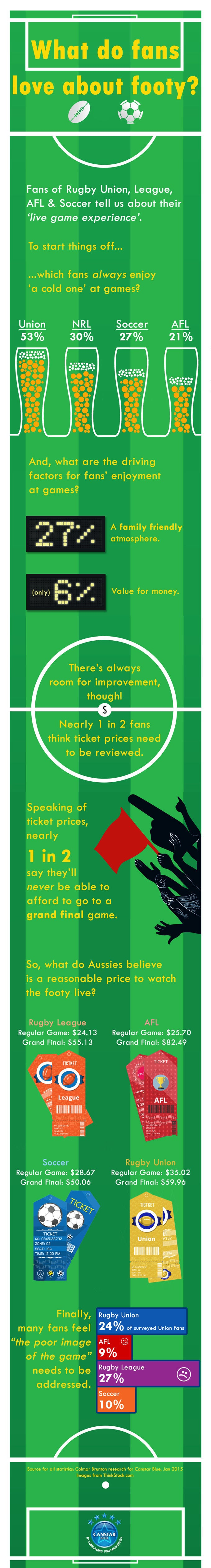 Football Research: Why fans love the game